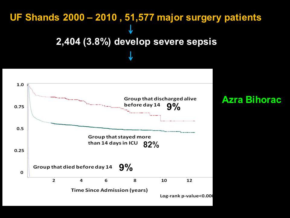 UF Shands 2000 – 2010, 51,577 major surgery patients 2,404 (3.8%) develop severe sepsis 9% 82% 9% Azra Bihorac
