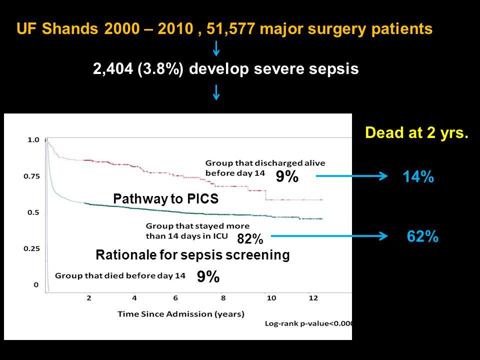 2,404 (3.8%) develop severe sepsis 9% 82% 9% Dead at 2 yrs.