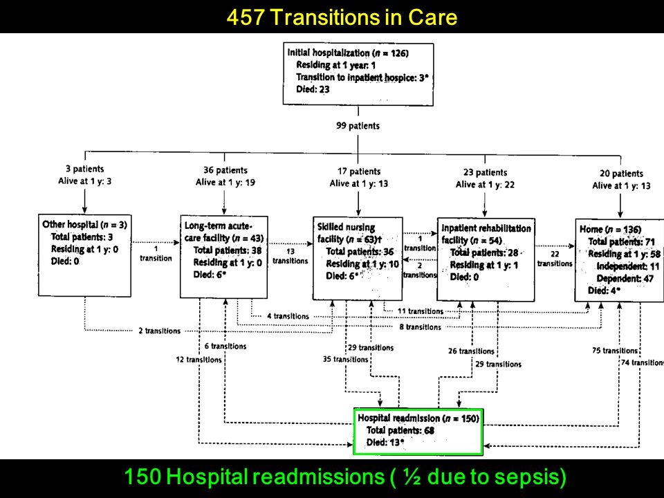 457 Transitions in Care 150 Hospital readmissions ( ½ due to sepsis)