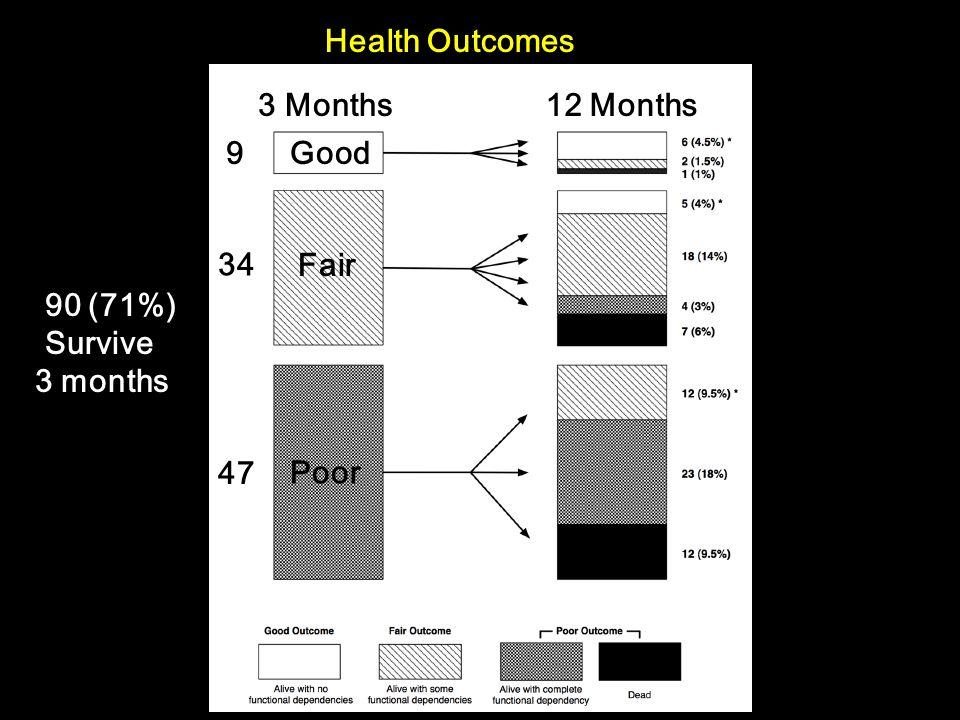 Health Outcomes 90 (71%) Survive 3 months Good Fair Poor 9 34 47 3 Months12 Months