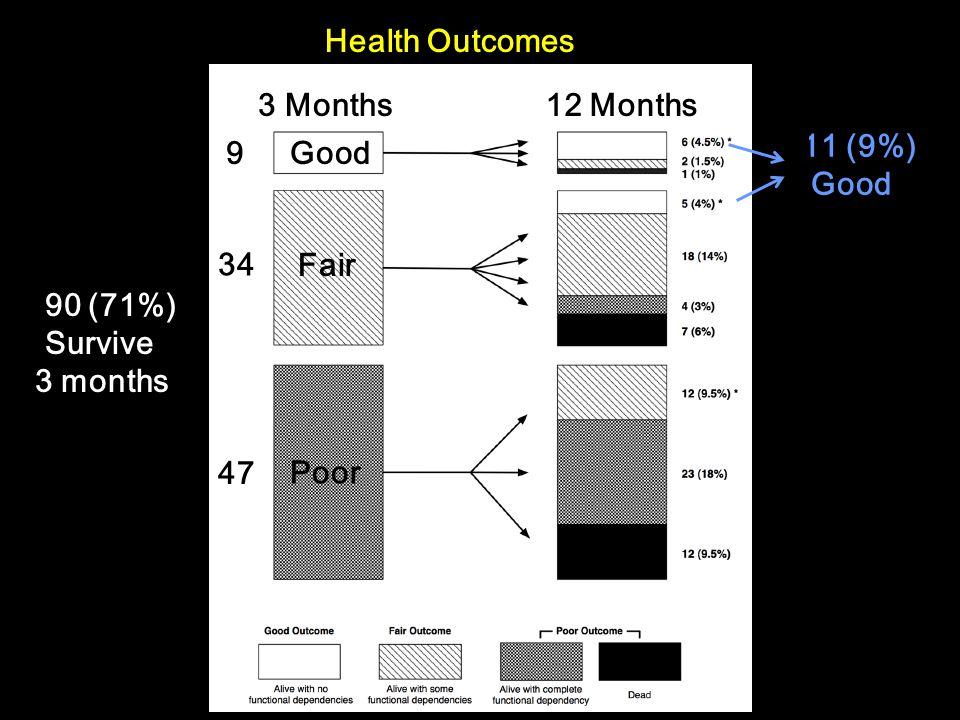 Health Outcomes 90 (71%) Survive 3 months Good Fair Poor 9 34 47 11 (9%) Good 3 Months12 Months