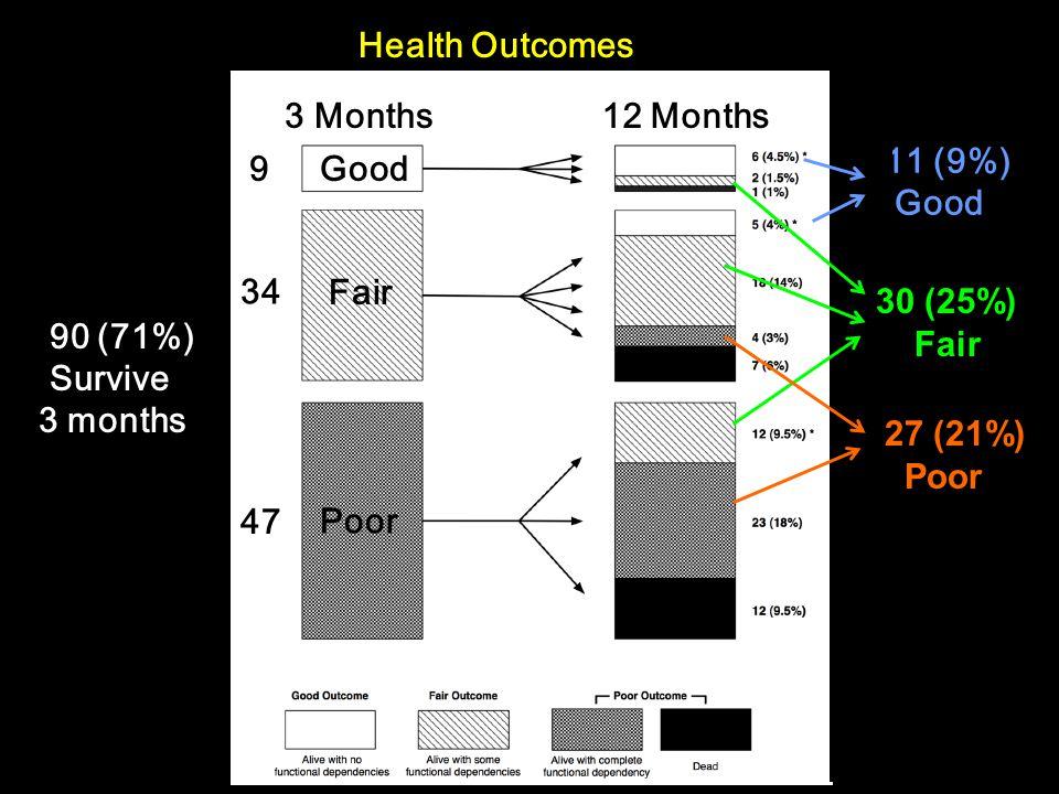 Health Outcomes 90 (71%) Survive 3 months Good Fair Poor 9 34 47 11 (9%) Good 3 Months12 Months 30 (25%) Fair 27 (21%) Poor