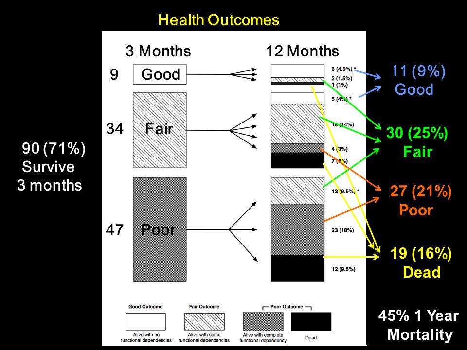 Health Outcomes 90 (71%) Survive 3 months Good Fair Poor 9 34 47 11 (9%) Good 3 Months12 Months 30 (25%) Fair 27 (21%) Poor 19 (16%) Dead 45% 1 Year M