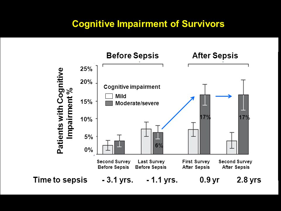 Cognitive Impairment of Survivors Time to sepsis - 3.1 yrs. - 1.1 yrs. 0.9 yr 2.8 yrs Before SepsisAfter Sepsis Cognitive impairment Mild Moderate/sev