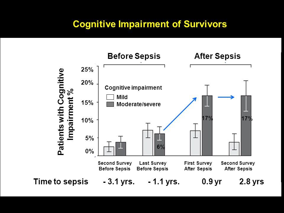 Cognitive Impairment of Survivors Time to sepsis - 3.1 yrs.