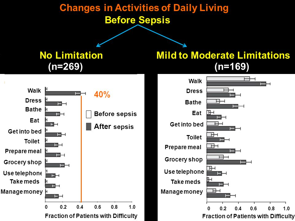 Changes in Activities of Daily Living (n=269)(n=169) Before Sepsis No Limitation Mild to Moderate Limitations Before sepsis After sepsis Walk Dress Ba