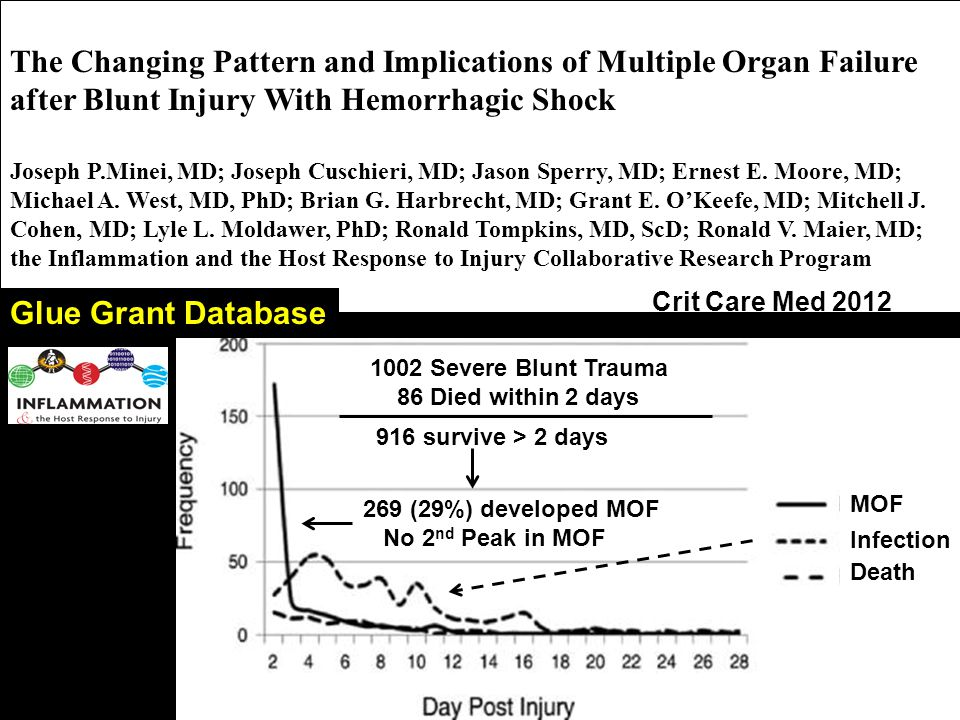 The Changing Pattern and Implications of Multiple Organ Failure after Blunt Injury With Hemorrhagic Shock Joseph P.Minei, MD; Joseph Cuschieri, MD; Jason Sperry, MD; Ernest E.