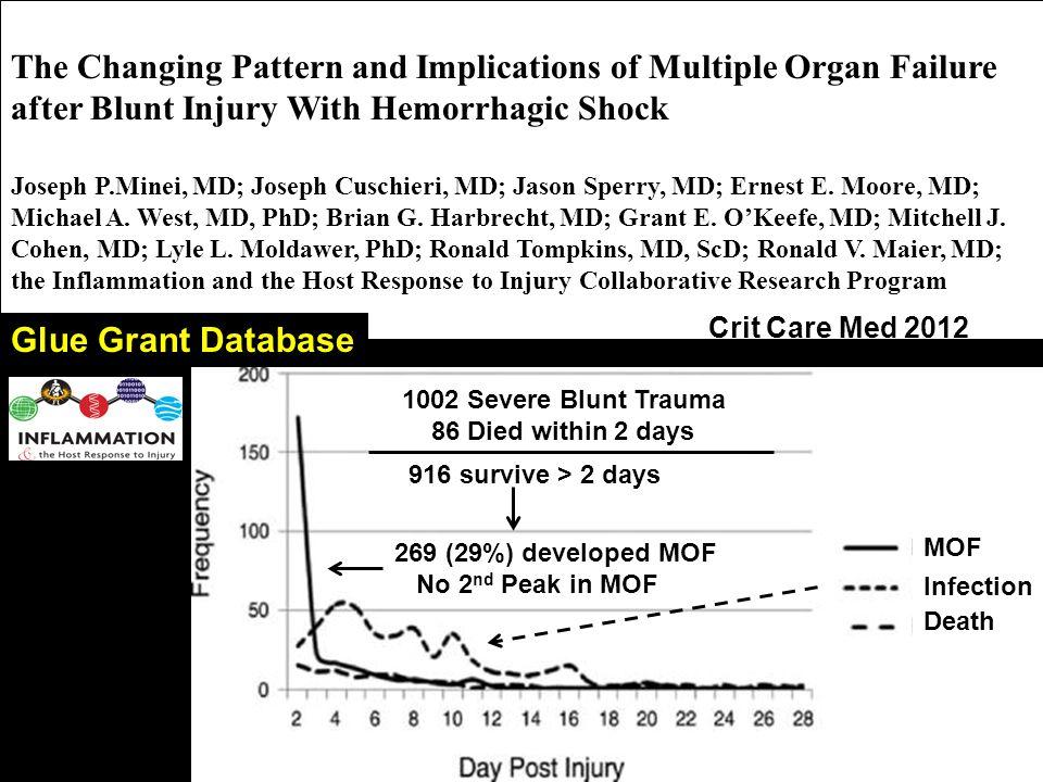 The Changing Pattern and Implications of Multiple Organ Failure after Blunt Injury With Hemorrhagic Shock Joseph P.Minei, MD; Joseph Cuschieri, MD; Ja