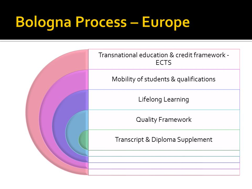 Transnational education & credit framework - ECTS Mobility of students & qualifications Lifelong Learning Quality Framework Transcript & Diploma Supplement