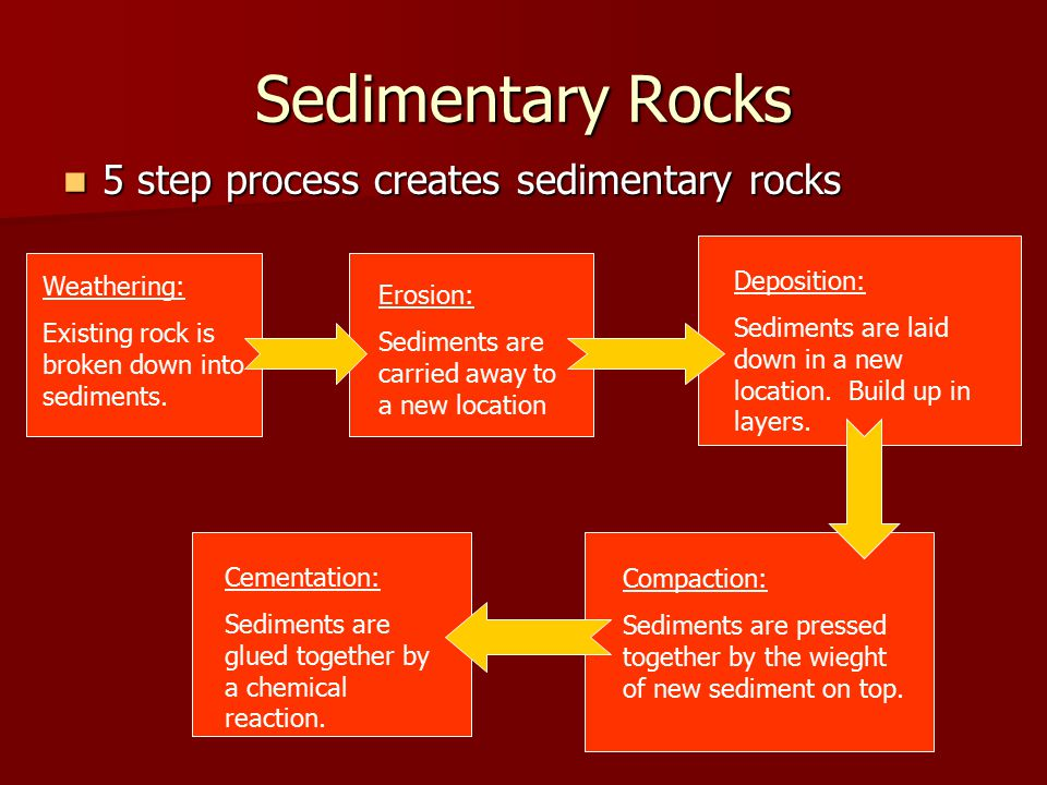 Sedimentary Rocks 5 step process creates sedimentary rocks Weathering: Existing rock is broken down into sediments. Erosion: Sediments are carried awa