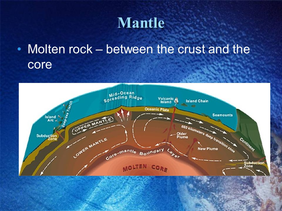 Mantle Molten rock – between the crust and the core