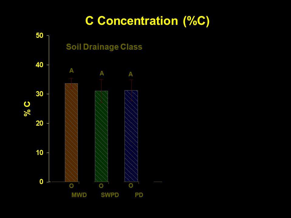 C Concentration (%C) Soil Drainage Class A A A a b b Forest Type a a A A MWD SWPD PD CF BLD O M O M O M O M O M