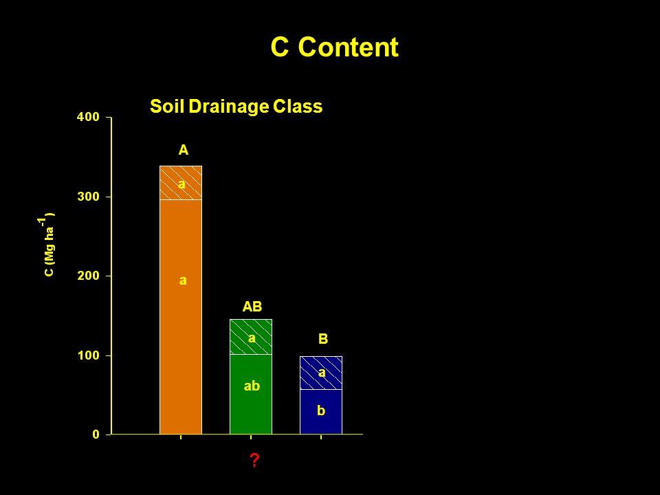 Forest Type C Content a a a a a A AB B A B a a a a ab b a a Soil Drainage Class ?