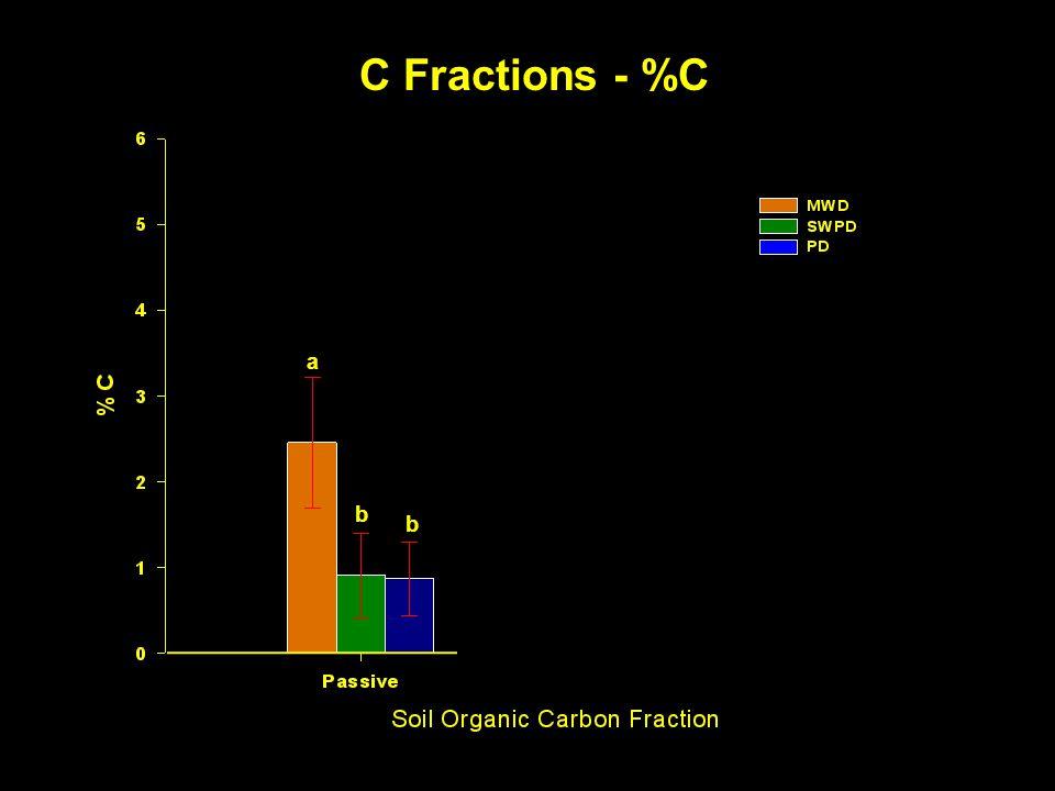 C Fractions - %C a b b a b b a b b