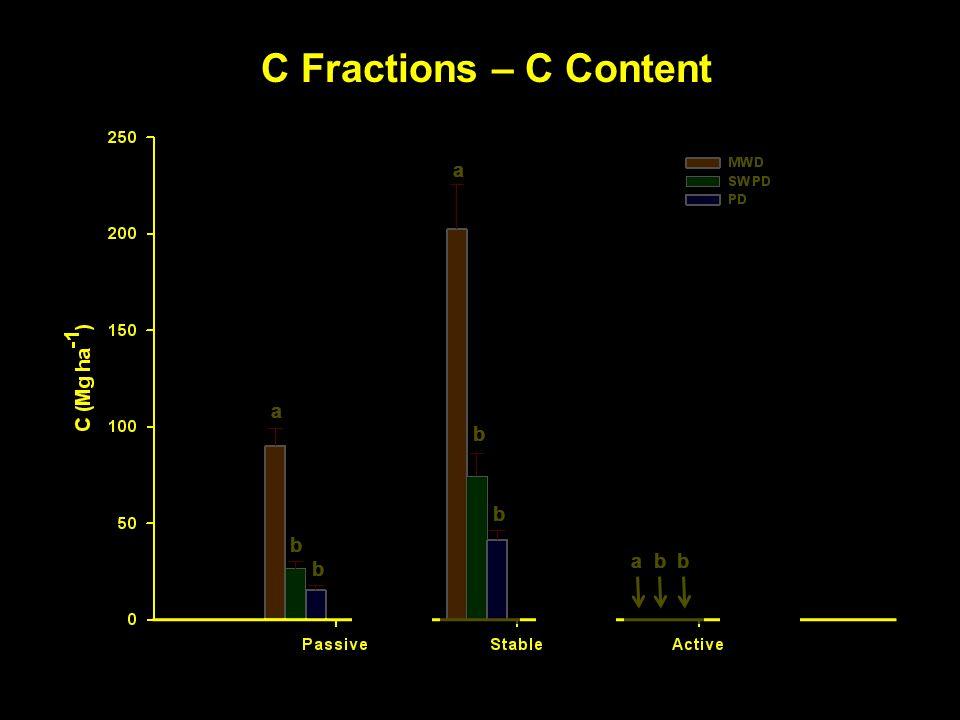 C Fractions – C Content a BLD b a b b a b b a a a a a b b a a a