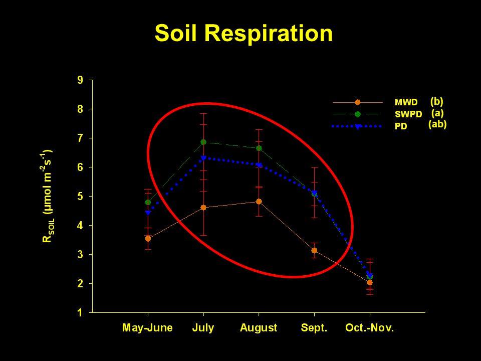 Soil Respiration (a) (ab) (b)