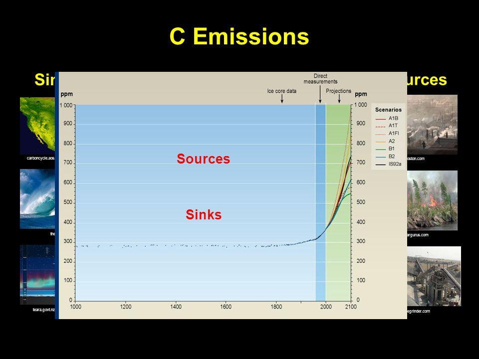 Soil Organic Carbon (SOC) Kern, 1994; Johnson and Kern 2003; Amichev, 2003 NRCS