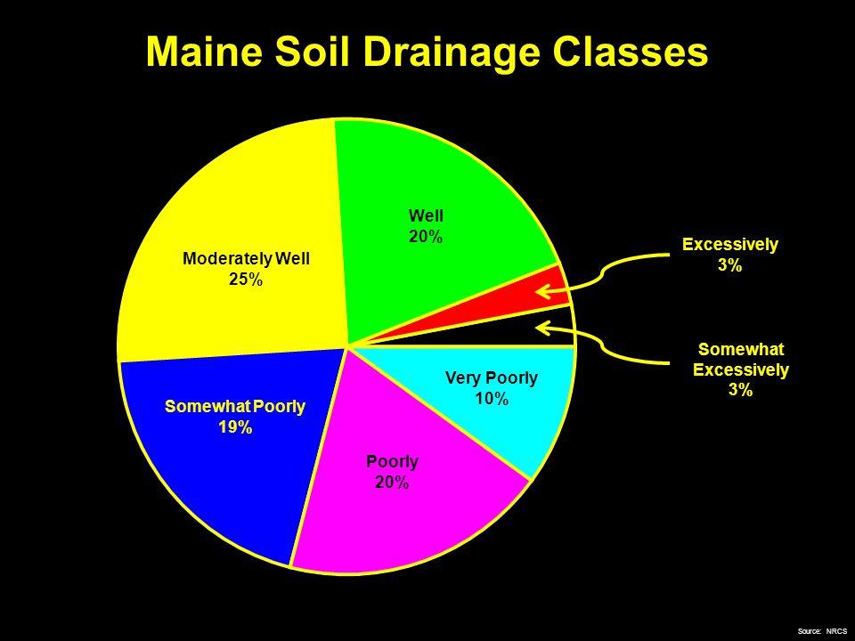 %C with Depth – Soil Drainage a b b