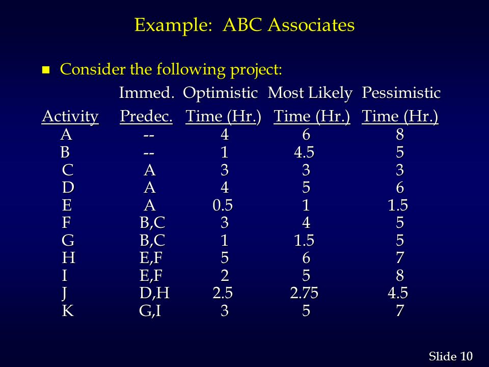 10 Slide Example: ABC Associates n Consider the following project: Immed.