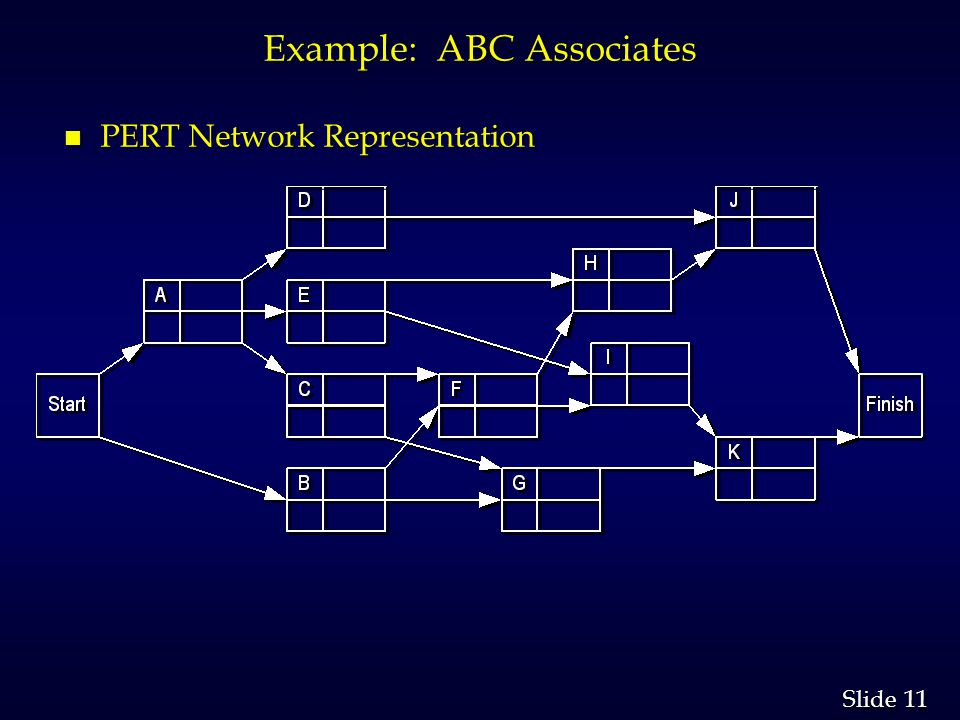 11 Slide Example: ABC Associates n PERT Network Representation