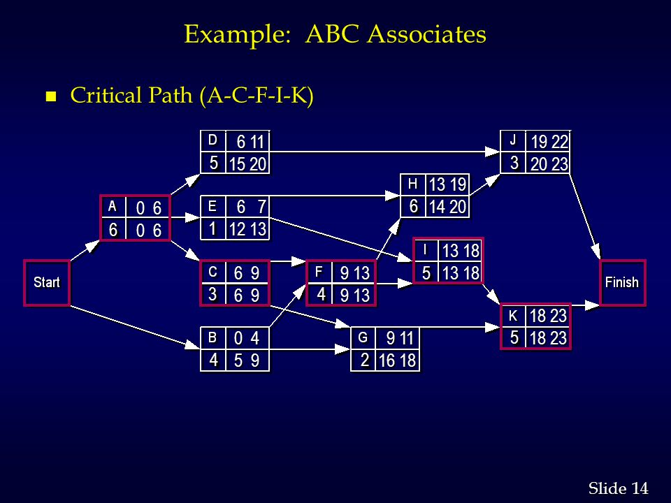 14 Slide Example: ABC Associates n Critical Path (A-C-F-I-K) 66 44 33 55 55 22 44 11 66 33 55 0 6 9 13 13 18 9 11 9 11 16 18 13 19 14 20 19 22 20 23 1