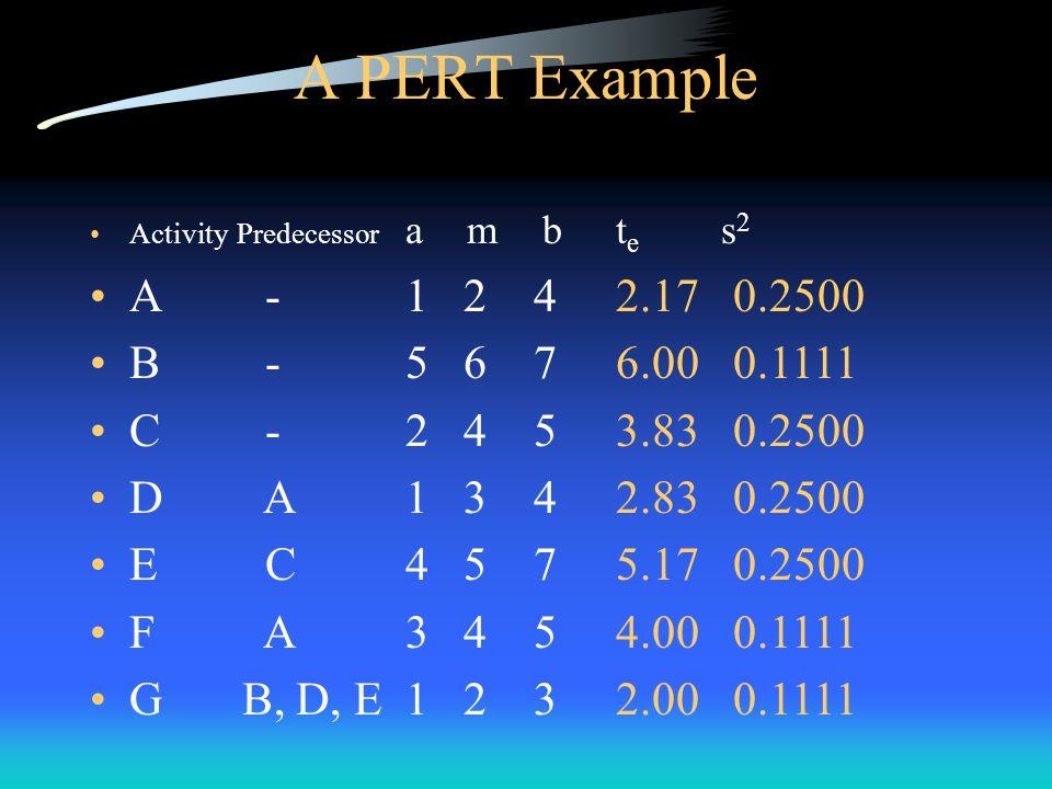 A PERT Example Activity Predecessor a m bt e s 2 A -1 2 42.17 0.2500 B -5 6 76.00 0.1111 C -2 4 53.83 0.2500 D A1 3 42.83 0.2500 E C4 5 7 5.17 0.2500 F A3 4 5 4.00 0.1111 G B, D, E1 2 3 2.00 0.1111