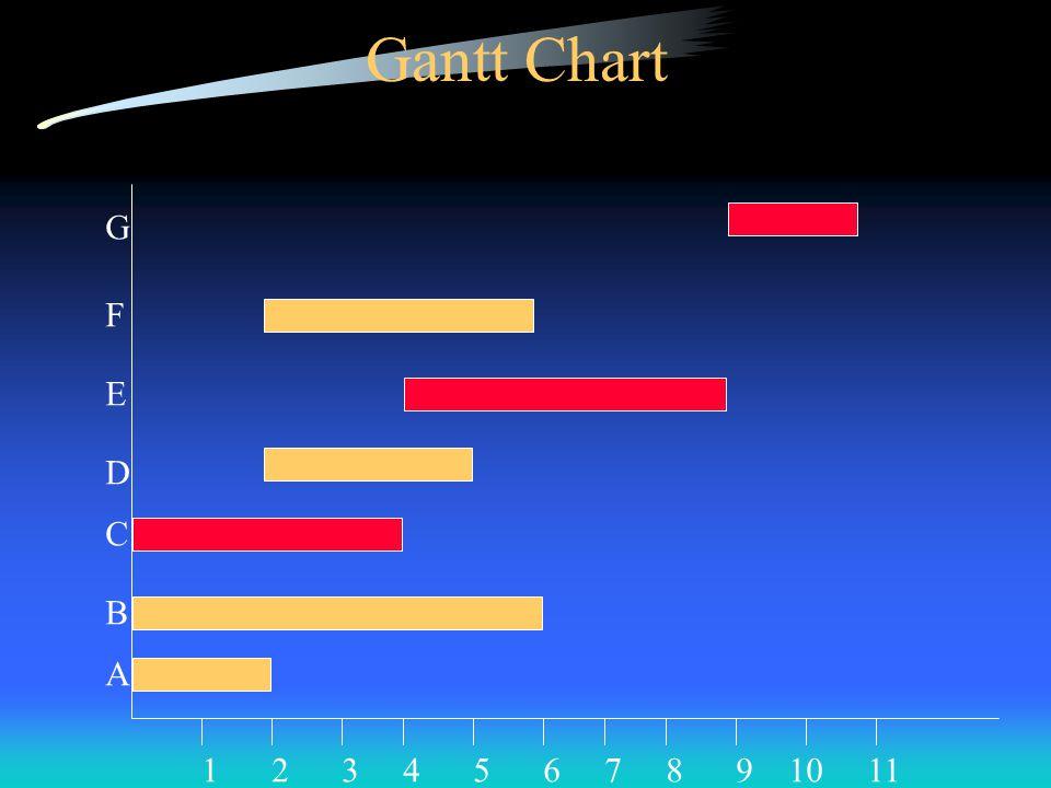 Gantt Chart A B C D E F G 1234567891011