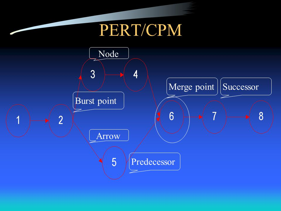 Two models of PERT/CPM Activity-on-Arrow (AOA): Arrows are used to represent activities or tasks.