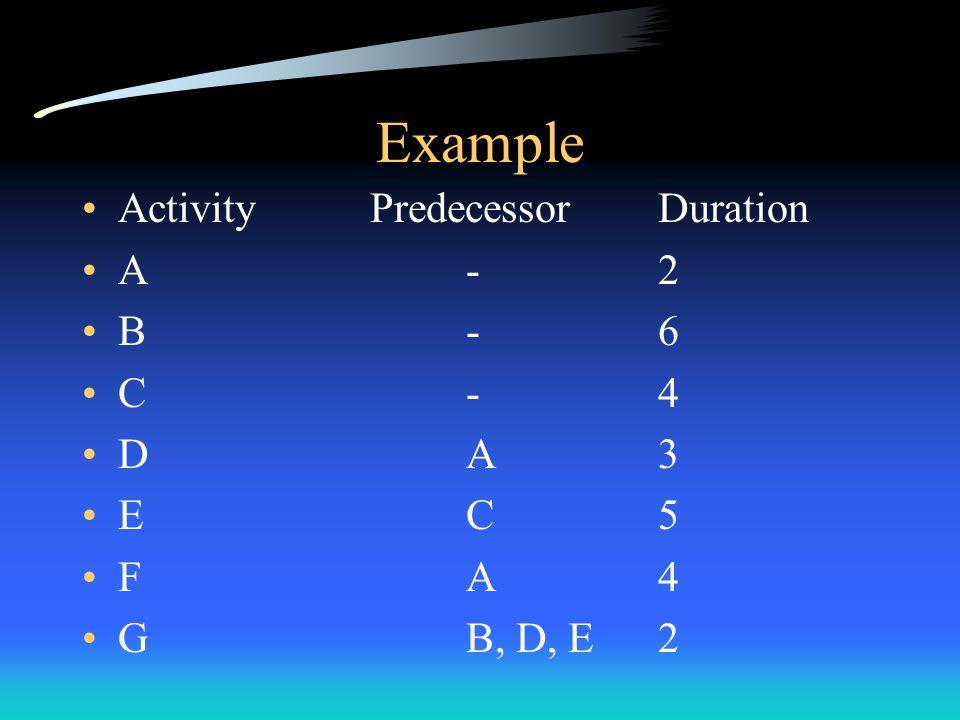 Variation of Task Completion Time Task A 2 4 6 4 Task B 3 4 5 4 Average44