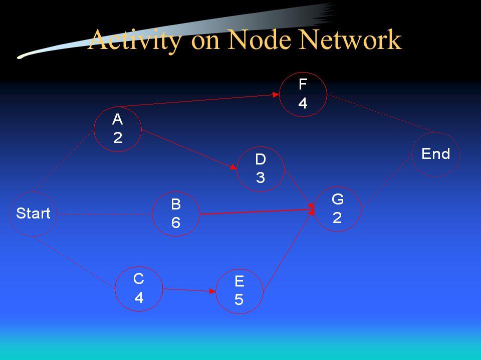 Linked Bars Gantt Chart A B C D E F G 1234567891011