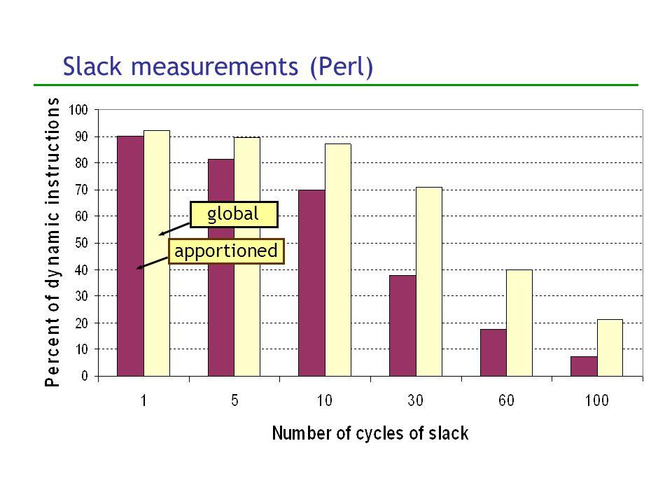 Slack measurements (Perl) global