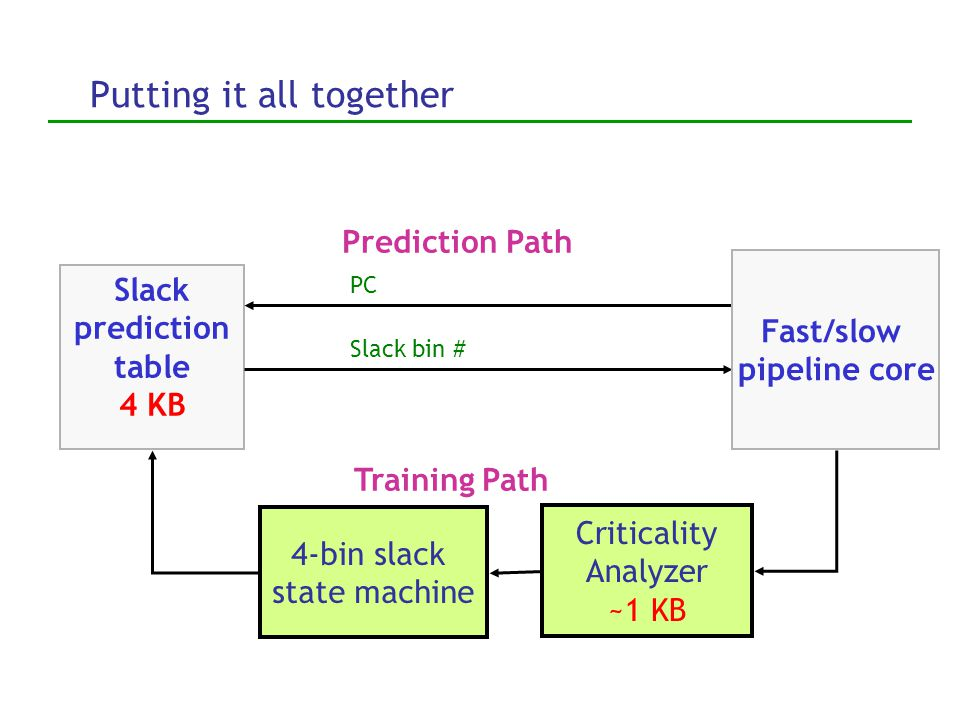 Selecting bins for implicit slack predictor Use implicit slack predictor with four (2 2 ) bins: Two decisions 1.Steer to fast/slow pipeline, then 2.Sc