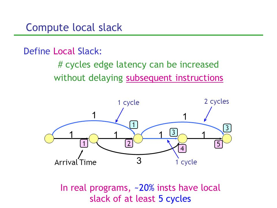 Define local slack 1 11 1 1 1 3 Define Local Slack: # cycles edge latency can be increased without delaying subsequent instructions 2 cycles 1 cycle I