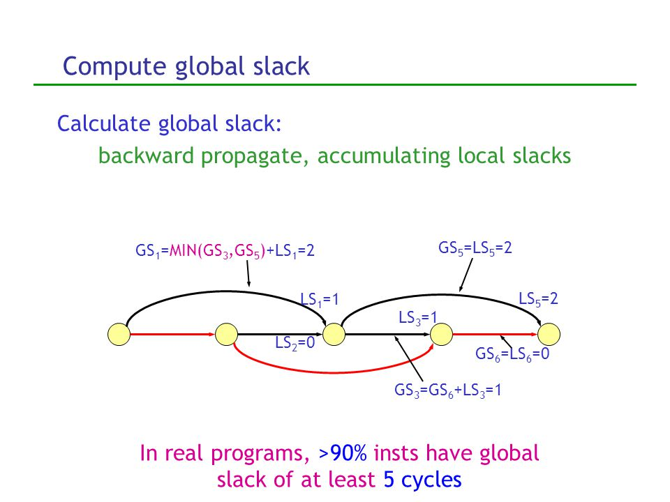 Define global slack Global Slack: # cycles edge latency can be increased without delaying the last instruction in the program 1 11 1 1 1 3 2 cycles 1