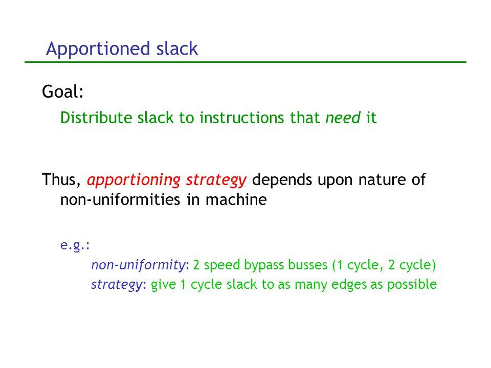 Compute global slack Calculate global slack: backward propagate, accumulating local slacks LS 5 =2 LS 3 =1 LS 1 =1 LS 2 =0 GS 3 =GS 6 +LS 3 =1 GS 1 =MIN(GS 3,GS 5 )+LS 1 =2 GS 6 =LS 6 =0 GS 5 =LS 5 =2 In real programs, >90% insts have global slack of at least 5 cycles