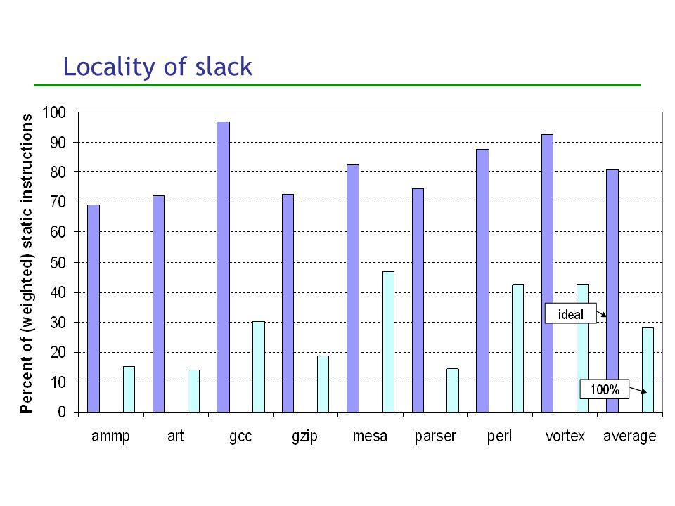 Locality of slack