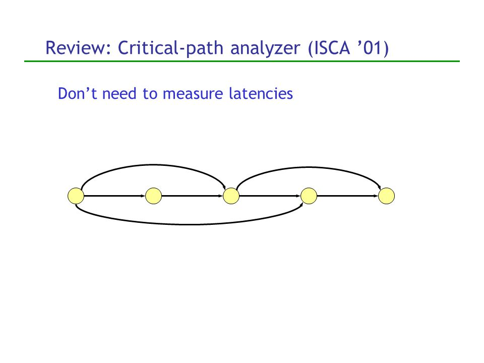 Review: Critical-path analyzer (ISCA '01) 1 11 1 1 1 4