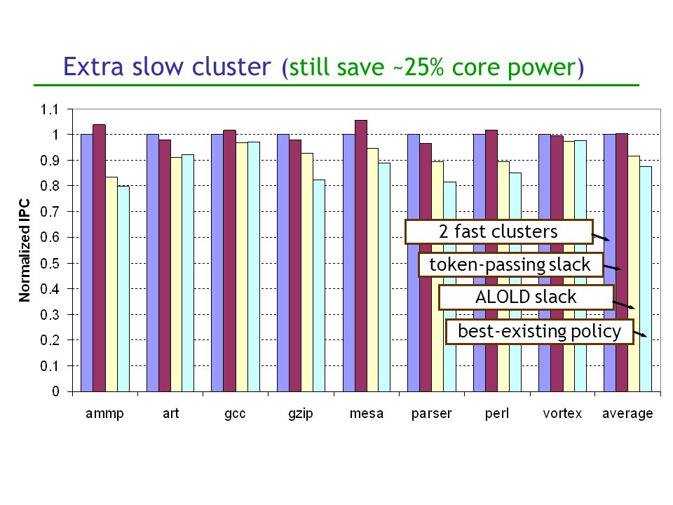 Slack-based policies 2 fast clusters token-passing slack ALOLD slack reg-dep steering 10% better performance from hiding non-uniformities