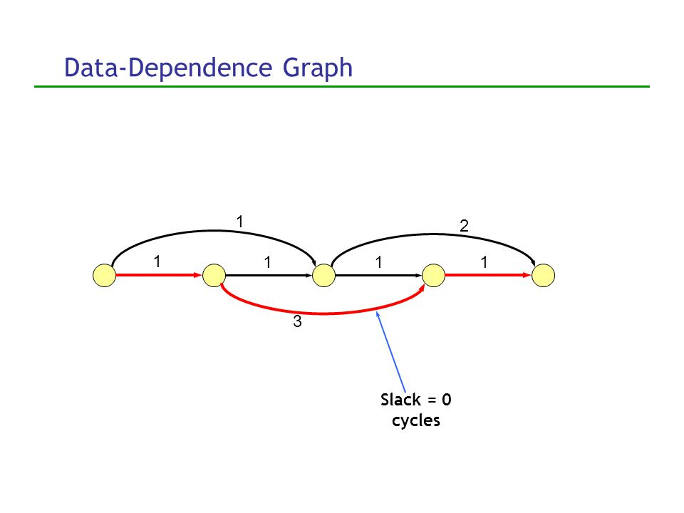 Determining slack Alternative approach: Dependence-graph analysis 1. Build resource-sensitive dependence graph 2. Analyze to find slack Casmira and Gr
