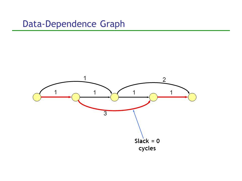 Data-Dependence Graph 1 11 1 1 2 3 Slack = 0 cycles