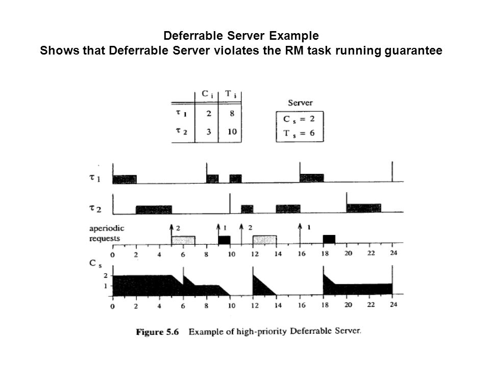 Deferrable Server Example Shows that Deferrable Server violates the RM task running guarantee