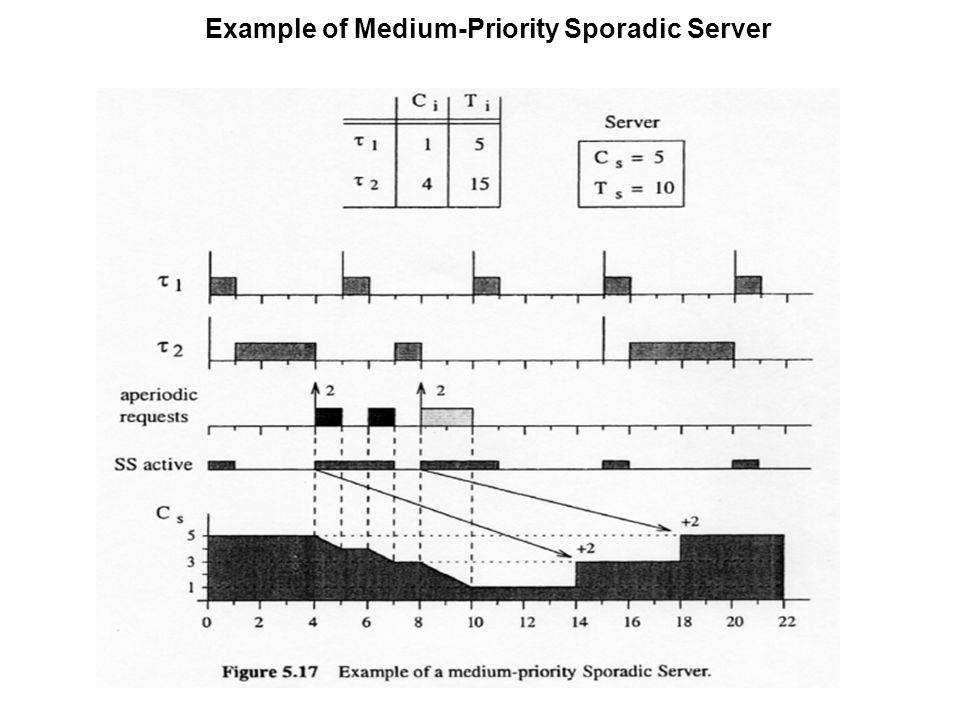 Example of Medium-Priority Sporadic Server