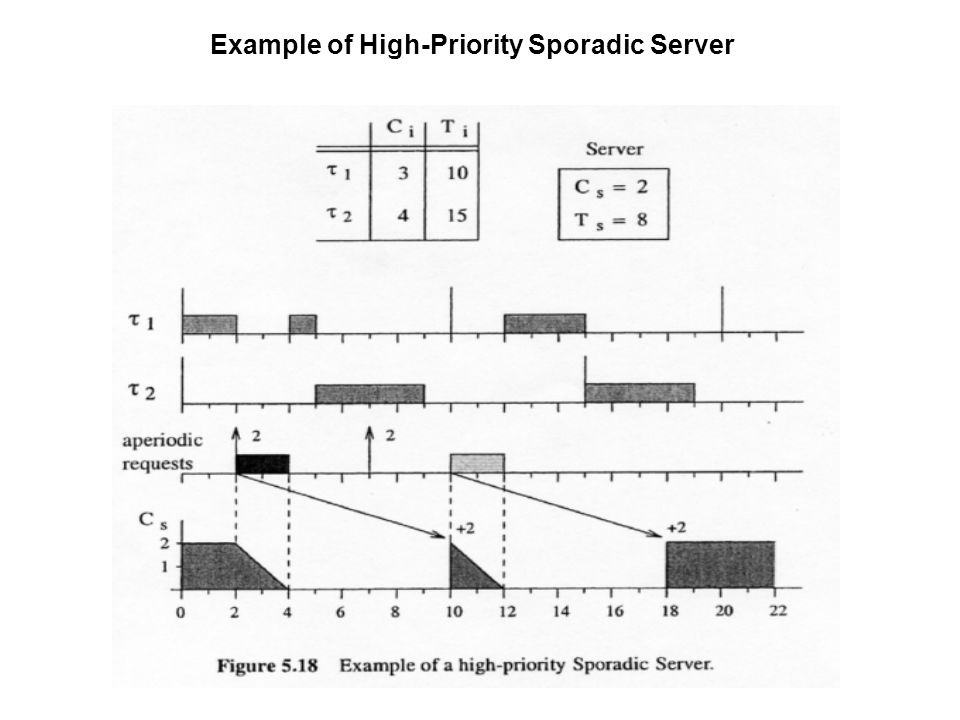Example of High-Priority Sporadic Server