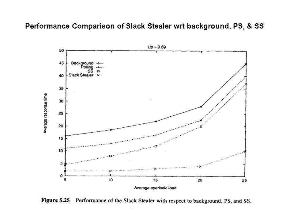 Performance Comparison of Slack Stealer wrt background, PS, & SS