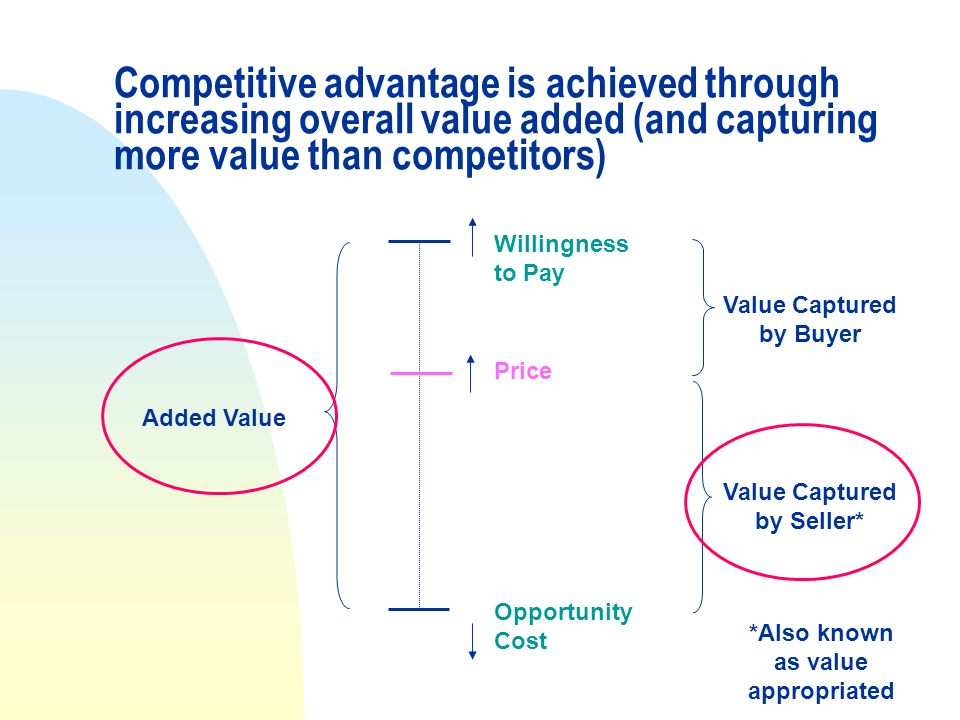 Competitive advantage is achieved through increasing overall value added (and capturing more value than competitors) Opportunity Cost Willingness to Pay Price Added Value Value Captured by Buyer Value Captured by Seller* *Also known as value appropriated