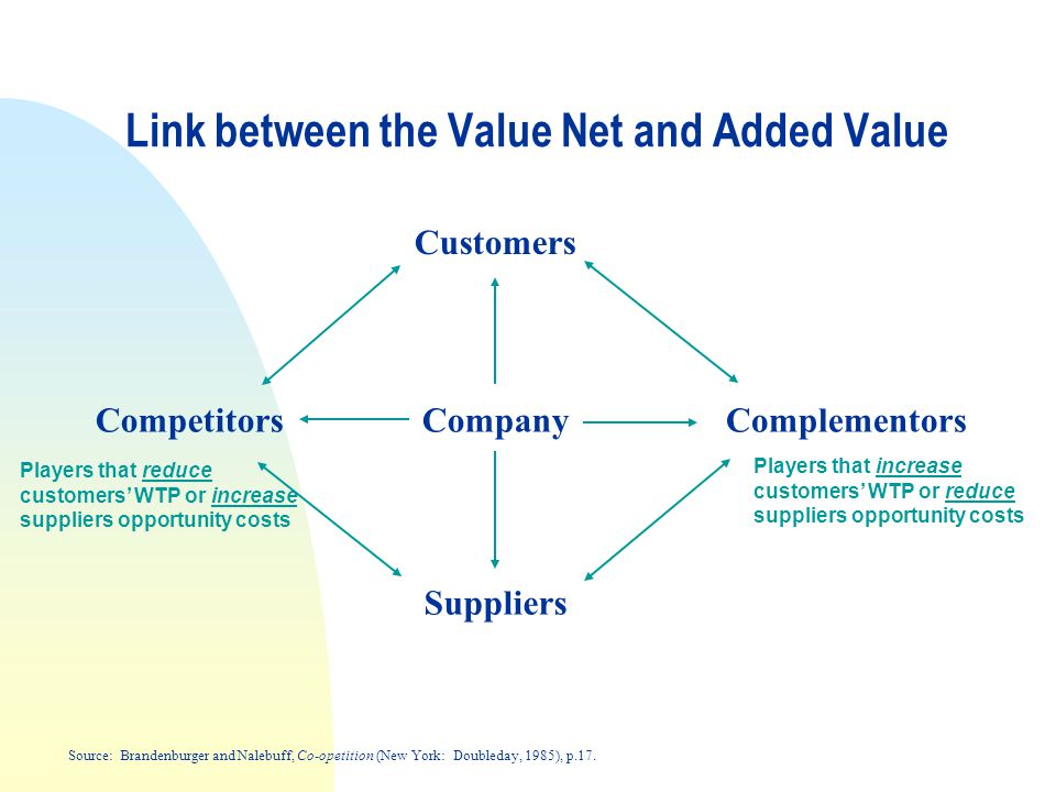 Link between the Value Net and Added Value Company Suppliers Competitors Customers Complementors Source: Brandenburger and Nalebuff, Co-opetition (New York: Doubleday, 1985), p.17.