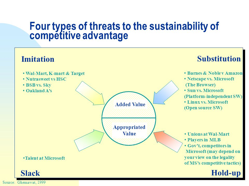 Four types of threats to the sustainability of competitive advantage Imitation Substitution Slack Hold-up Added Value Appropriated Value Wal-Mart, K-mart & Target Nutrasweet vs HSC BSB vs.
