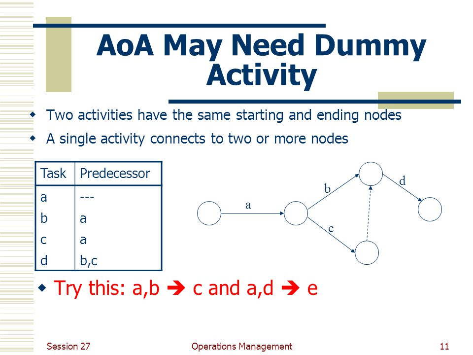 Session 27 Operations Management11 AoA May Need Dummy Activity  Two activities have the same starting and ending nodes  A single activity connects to two or more nodes TaskPredecessor abcdabcd --- a b,c a b d c  Try this: a,b  c and a,d  e