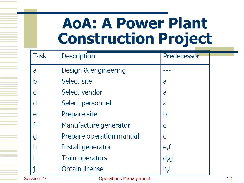 Session 27 Operations Management12 AoA: A Power Plant Construction Project TaskDescriptionPredecessor abcdefghijabcdefghij Design & engineering Select