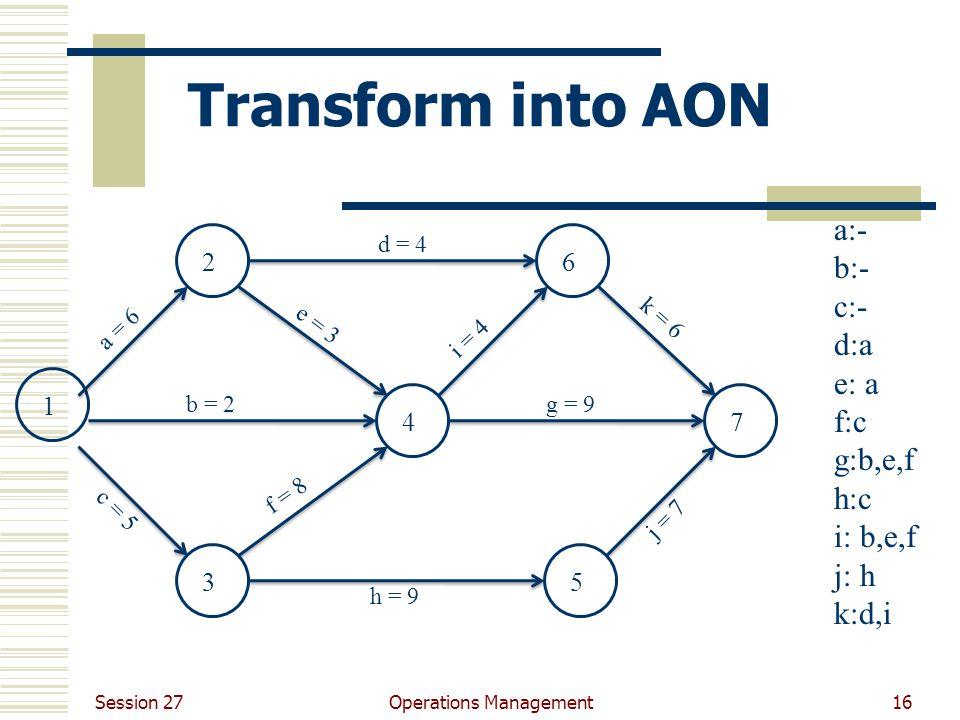 Session 27 Operations Management16 Transform into AON 12 3 4 5 6 7 a = 6 b = 2g = 9 h = 9 k = 6 d = 4 c = 5 e = 3 i = 4 f = 8 j = 7 a:- b:- c:- d:a e: a f:c g:b,e,f h:c i: b,e,f j: h k:d,i
